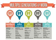 Do you work in an office that has to cater to millennials and baby boomers? The workforce is seeing this more and more often and businesses are struggling to f Generation Years, Generational Differences, Speech Outline, Generations In The Workplace, Aging Population, Mobile Technology, Talent Management, Employee Engagement, Natural Disasters