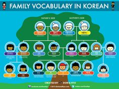 Family Vocabulary in Korean