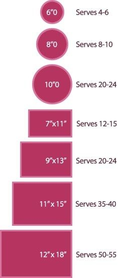 Cake Sizes and Servings