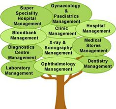 Hospital Management Software Company, is provided by Web Based Hospital information Systems, Healthcare , Hospital Billing, Lab Software, Corporate Presentation Quanta–HIS.com.
