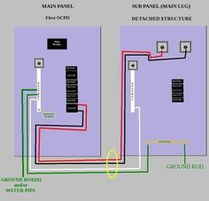 pictorial diagram for wiring a subpanel to a garage electrical rh pinterest com Wiring a Garage Basic Electrical Wiring Diagrams