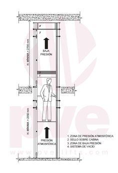 funcionamiento-ascensor neumatico de vacio