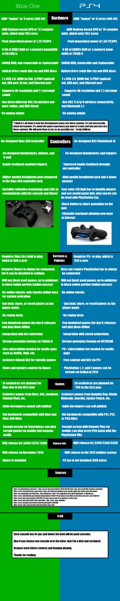 A non-biased, non-negative list of all the Xbox One and PS4's advantages. [Fixed] - Imgur
