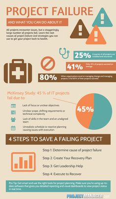 You can fix a failing project