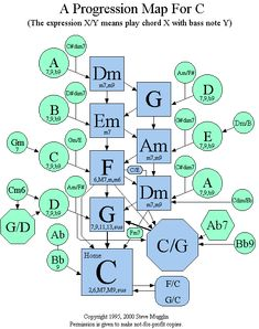 Chord Progression Map For C