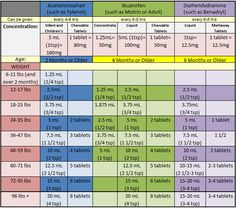 Tylenol, ibuprofen, and Benadryl dosage chart for infants and babies Tylenol, ibuprofen, and Benadryl dosage chart for infants and babies - Baby Development Tips Benadryl Dosage For Babies, Baby Health, Kids Health, Children Health, Baby Medicine, Health And Wellness, Infants, Kids