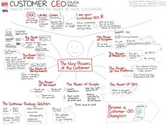 Visual Book Review - Customer CEO - How to Profit from the Power of Your Customers (sketchnote)