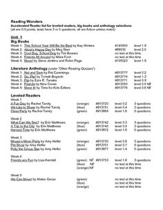 This is a list of the Wonders Reading titles and their corresponding Accelerated Reader testing information.  108 titles, including Big Books, Literature Anthology selections, and Leveled Readers for first grade are here, and sorted by unit and week.  There are a total of 135 books/tests.