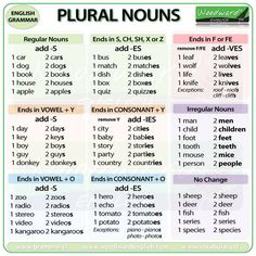English Grammar Rules about how to make Plural Nouns, both Regular and Irregular for English Learners - Gramática Inglesa English Grammar Rules, English Spelling, Grammar And Vocabulary, Grammar Lessons, English Language Learning, English Writing, English Words, English Lessons, English Vocabulary