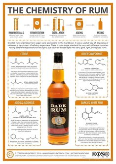 For the latest in the alcohol chemistry series, we're looking at a pirate's favourite spirit: rum. It's actually hard to describe what constitutes a rum, because there's not… Food Chemistry, Food Science, Organic Chemistry, Chemistry Help, Physical Science, Science Education, Earth Science, Science Experiments, Rum Cocktails