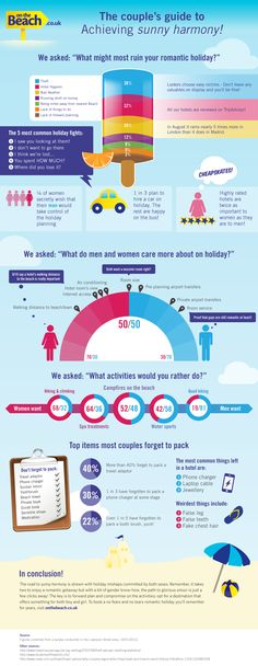 dating site- ul infographing