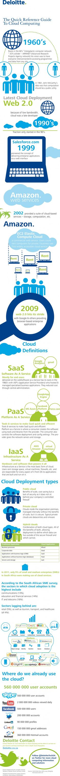Cloud computing reference guide - Deloitte infographic