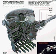 Turbine Engine, Gas Turbine, F35 Lightning, Reactor, Military Engineering, Aircraft Engine, Work Family, Jet Engine, Landing Gear