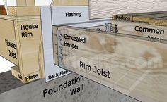 How To Build A Deck - Attaching the Ledger Board - Decks.com