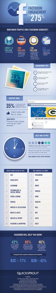 How to Increase Your Facebook Page Engagement by 275% http://www.molchester.com