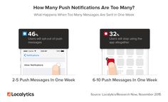 Developers use dynamic methods to communicate important information to their users. These methods are Push Notifications and In – App Messaging. But, what are these terms? When is best to use them? #mobilemarketing #mobile #marketing