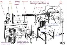 During the late 1850s, John Tyndall's used this interesting lab setup for measuring the absorption of infrared (radiant heat) by gases, including water vapour, CO2 and methane.  https://en.wikipedia.org/wiki/File:TyndallsSetupForMeasuringRadiantHeatAbsorptionByGases_annotated.jpg