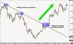 900 Forex Trading Ideas Forex Trading Forex Trading