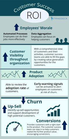 Customer Success Infographics | Strikedeck | Customer Success Platform