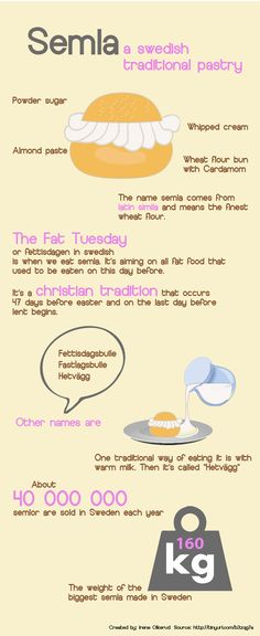 "http://www.ladolcevitacooking.com/the-semla-infographic- *** A beautiful topic for me that I'm a Sweden' s lover to deal with! The so called semla takes its name from Latin and means ""the finest wheat flour"". Semla in the Swedish tongue is the plural of semlor."