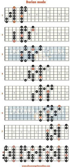 major blues scale 5 patterns discover guitar online learn to play guitar guitar scales in. Black Bedroom Furniture Sets. Home Design Ideas