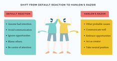 Without applying Hanlon's razor, we default to bad intention when things do not turn out as intended. The assumption that the other person is acting out of bad intention can shut down all possible communication and ignore opportunities that might benefit us #hanlonsrazor #mentalmodels #relationships #trust #incompetence #ignorance #misunderstanding #laziness #negligence #stupidity #malice #thoughtleaders #futureofwork #learning #knowledge #selfimprovement #personaldevelopment #decisions… Bad Intentions, Decision Making, Self Improvement, Cool Things To Make, Personal Development, Leadership, Management, How To Apply