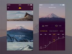 Mountain Climate App by Iswanto Arif
