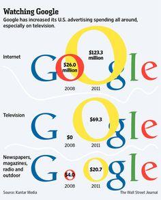 Veja neste infográfico, criado pelo The Wall Street Journal, o quanto foi investido pelo Google em comunicação.