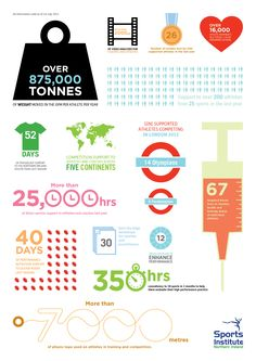 Infographic we did for the Sports Institute Northern Ireland. Olympians, Northern Ireland, Continents, Competition, Infographic, Day, Sports, Hs Sports, Sport