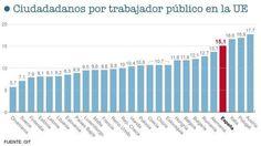Número de ciudadanos por cada trabajador público en países de la Unión Europea