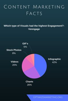 Infographics has the highest engagement rate of 41.5% followed by Charts & Videos. #ContentMarketing Infographic Video, Infographics, Content Marketing, Charts, Stock Photos, Engagement, Videos, Infographic, Engagements