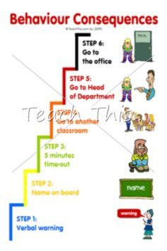 Simple visuals remind elementary students of the consequences of the behavior and are particularly helpful for ESL students insofar as the teacher can simply point to a stage to indicate where the student is on the consequence chart.