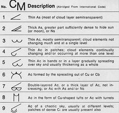 Mid cloud symbols