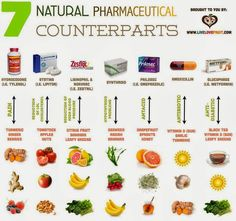 natural pharmaceutical counterparts