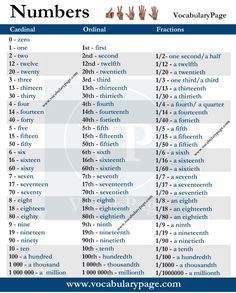 NUMBERS in English #learnenglish