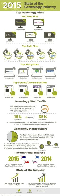 "Recently, GenealogyInTime put together their annual ""state of the genealogy industry"" stats, with the ""Top 100 Genealogy Websites."" I have to admit that, while I tend to be a numbers geek, it can b..."