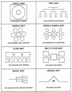 Thinking Maps :: I began using these last year with great results! We loved using them to organize our thinking and they became an important part of our classroom toolkit. I& looking forward to using them from the start this year. Thinking Maps Math, Visual Thinking, Critical Thinking, Multi Flow Map, I Think Map, Circle Map, Kindergarten Blogs, Tree Map, Mental Map