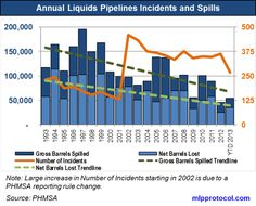Kinder Morgan And U. Pipeline System Age, Maintenance And Incidents Pipe Repair, Deepwater Horizon, The Pipeline, Barrels, 20 Years, Transportation, Period, Lost, Age