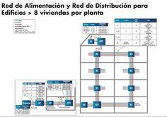 ¿Qué es una ICT, Quién la diseña, Quién Certifica? | Tipos: RTV + SAT + CP + CPT + CC + FO | Tipos de Recintos + Registros + Propiedades Instalación | R.D. 346/2011 Orden ITC /1644/2011 Bar Chart, Floor Plans, Diagram, Buildings, Architecture, Bar Graphs, Floor Plan Drawing, House Floor Plans