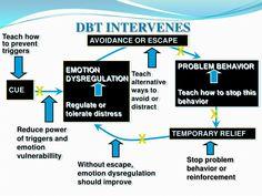 Dialectical behavior therapy intervenes
