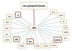 La clase de LENGUA de 1D1: LAS PREPOSICIONES y LOS ADVERBIOS