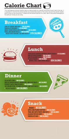 Infographic showing caloric content of various foods from meals throughout the day.