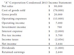 Revenues and expenses are seen on  the income statement.