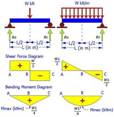 Learn How To Draw Shear Force And Bending Moment Diagrams - Engineering Discoveries Civil Engineering Software, Civil Engineering Design, Civil Engineering Construction, Mechanical Engineering Design, Engineering Science, Engineering Technology, Chemical Engineering, Masonry Construction, Construction Drawings