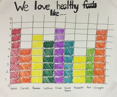 Healthy habits graph for Preschool. The kids told me all of their favorite fruit… Healthy habits graph for Preschool. The kids told me all of their favorite fruits and vegetables and we learned how to make a bar graph! Nutrition Education, Nutrition Activities, Nutrition Plans, Health And Nutrition, Kids Nutrition, Nutrition Guide, Nutrition Month, Spinach Nutrition, Identity