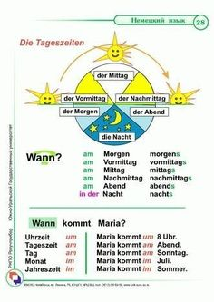 moin moin all already fit? Study German, German English, Learn German, Learn English, German Grammar, German Words, German Resources, Deutsch Language, Germany Language