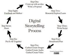 8 Steps to Great Digital Storytelling - From Samantha on Edudemic