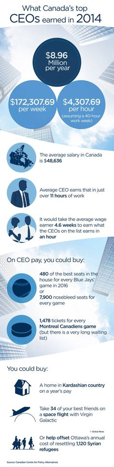 A new report from the Canadian Centre for Policy Alternatives suggests the average Canadian CEO earned $8.96 million in 2014. (Credit: Global News) Financial News, Global News, Business News, Stock Market, Centre, Money, Stuff To Buy, Silver