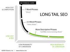 Long Tail SEO: Pursue rankings for a combination of high-traffic and highly-specific phrases that are more likely to convert a targeted buyer.
