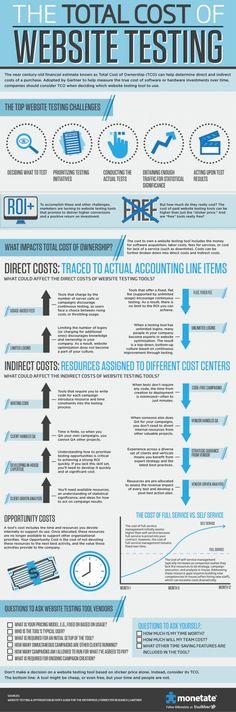 The total cost of website testing #WebsiteDesign #WebsiteDevelopment